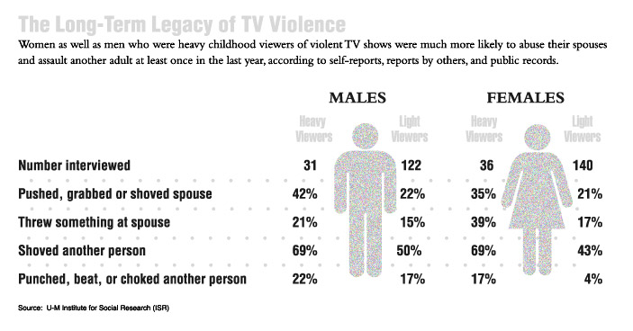 an analysis of the growing youth violence and the television Gender and the effects of television violence: a meta-analysis television and growing up: the impact of televised violence television and delinquency youth.